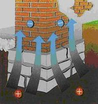 This image shows how rising damp effects a wall
